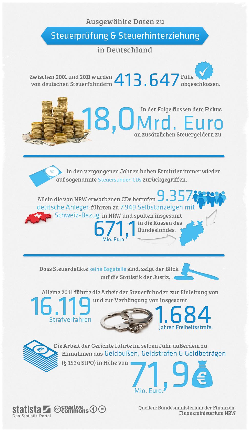 Infografik Steuerhinterziehung