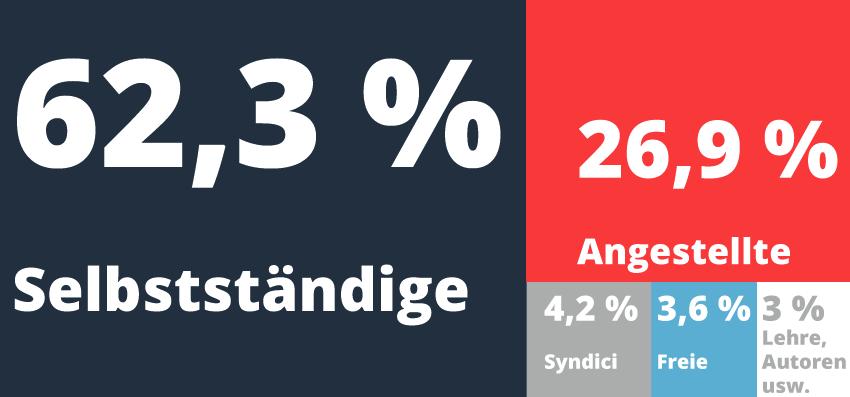 Anteile der Arbeitsformen laut STAX-Umfrage, BStBK 2013