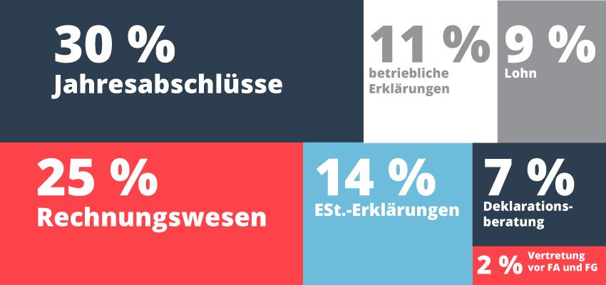 Umsatz-Zusammensetzung laut STAX-Umfrage, BStBK