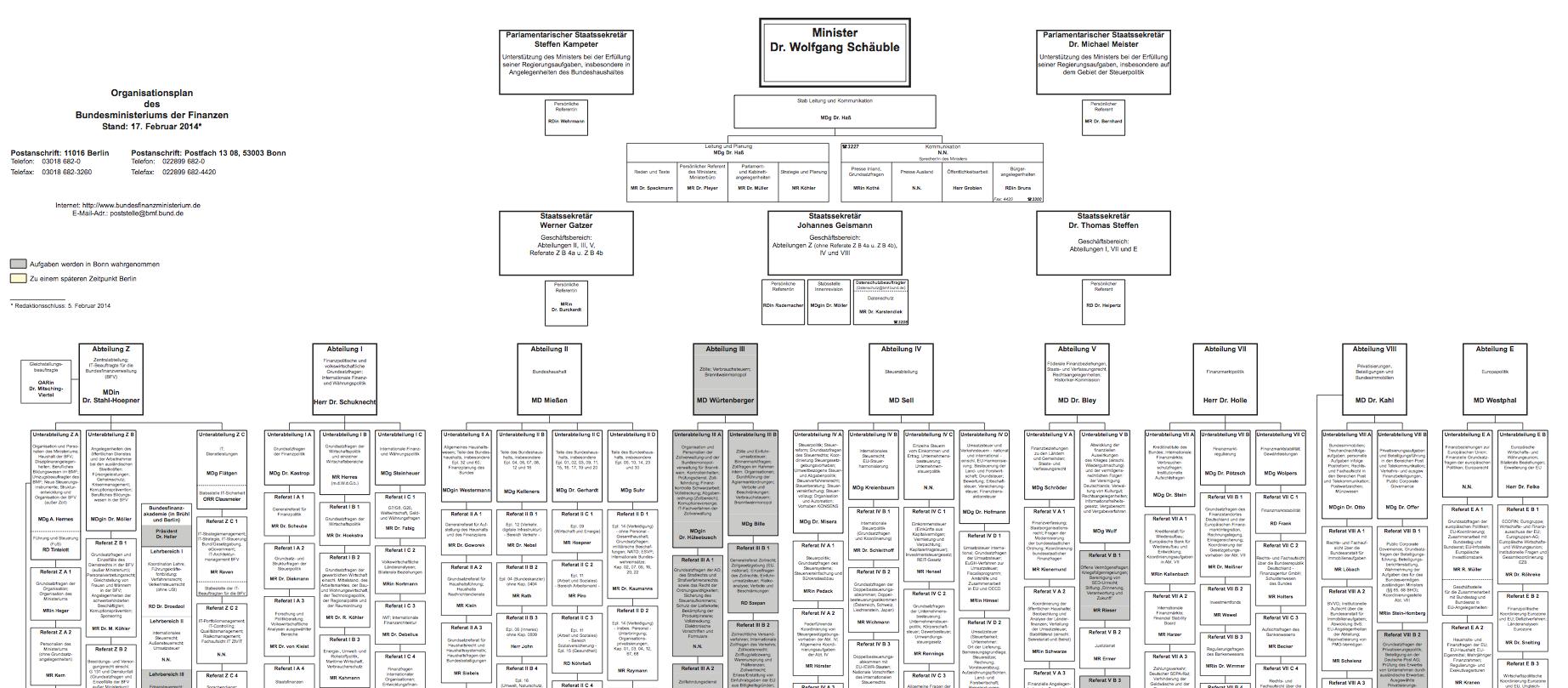Organigramm des BMF. Bild: BMF