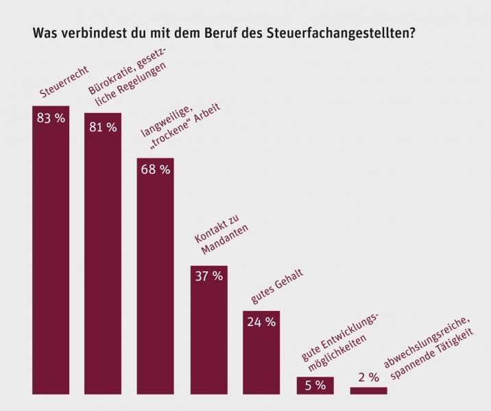 Umfrage-Ergebnis: Was verbindest Du mit dem Beruf des Steuerfachangestellten?