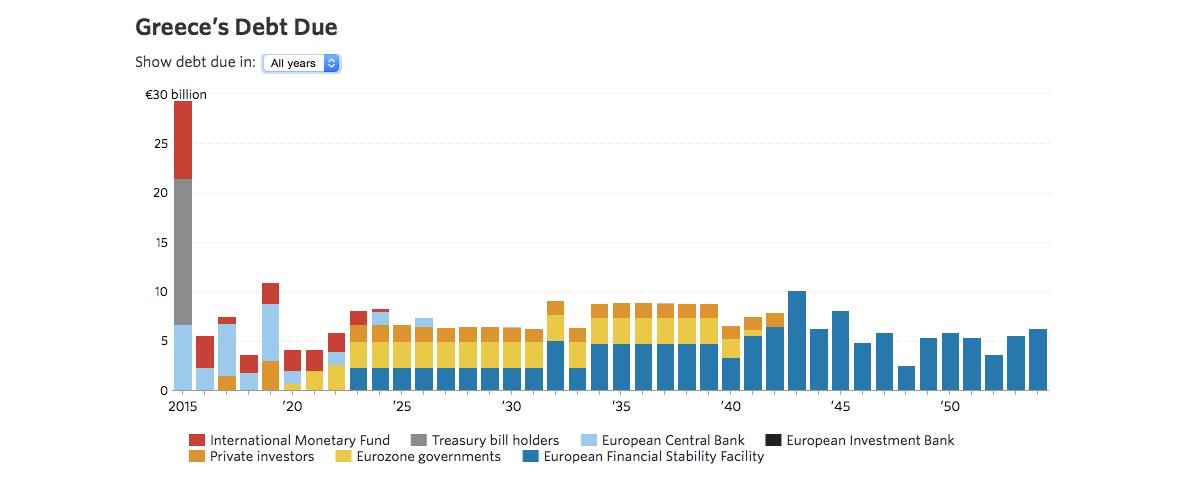 Griechenlands Schulden