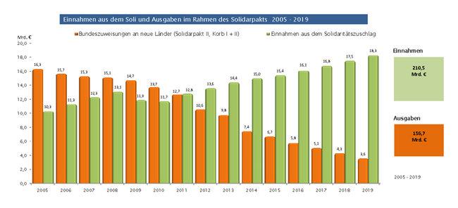 (c) Grafik Solidaritätszuschlag Bund der Steuerzahler