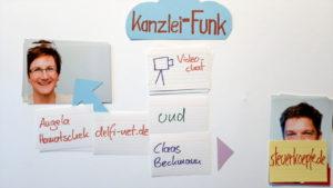 Kanzlei-Funk Folge 2. Video-Podcast mit Angela Hamatschek und Claas Beckmann