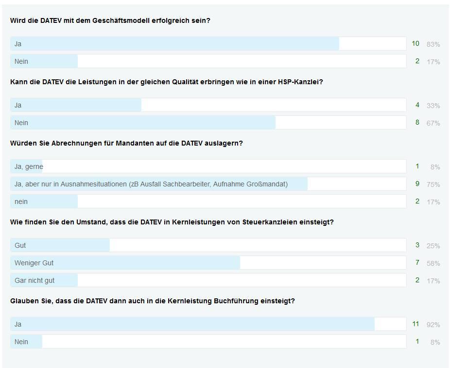 hsp_umfrage