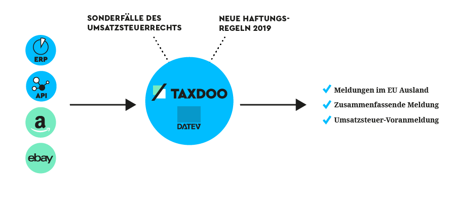 Taxdoo–Automatisierte-Umsatzsteuer-Amazon-eBay-Web-Shops-ERP-Systeme