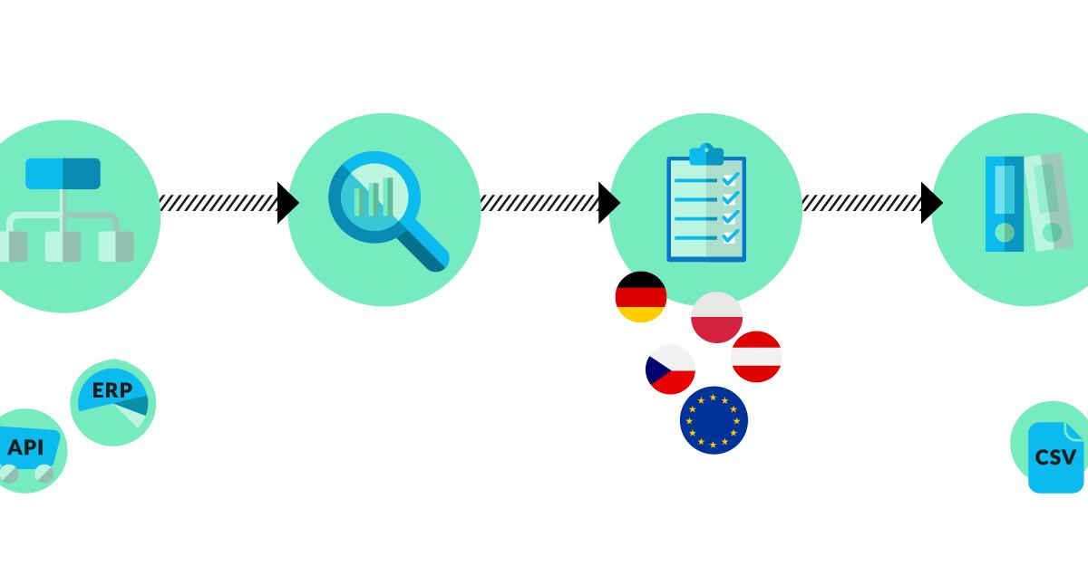 taxdoo – Automatisierte Umsatzsteuer für Amazon, eBay, Shops und ERP-Systeme